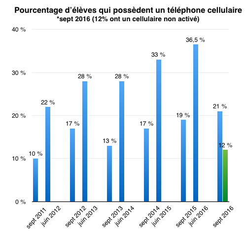 resultats-2016-telephone-cellulaire
